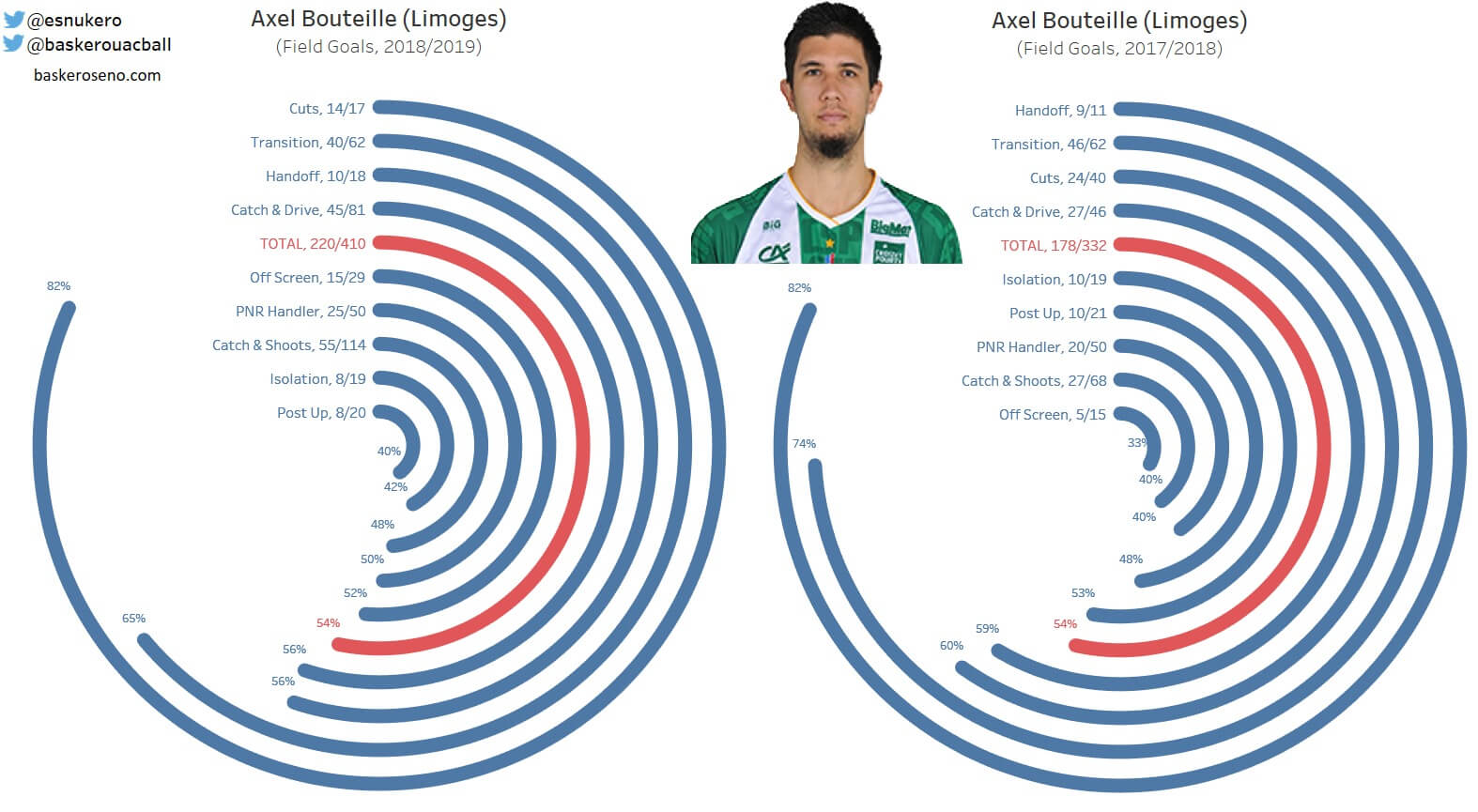 Axel Bouteille 2017-2018_2018-2019