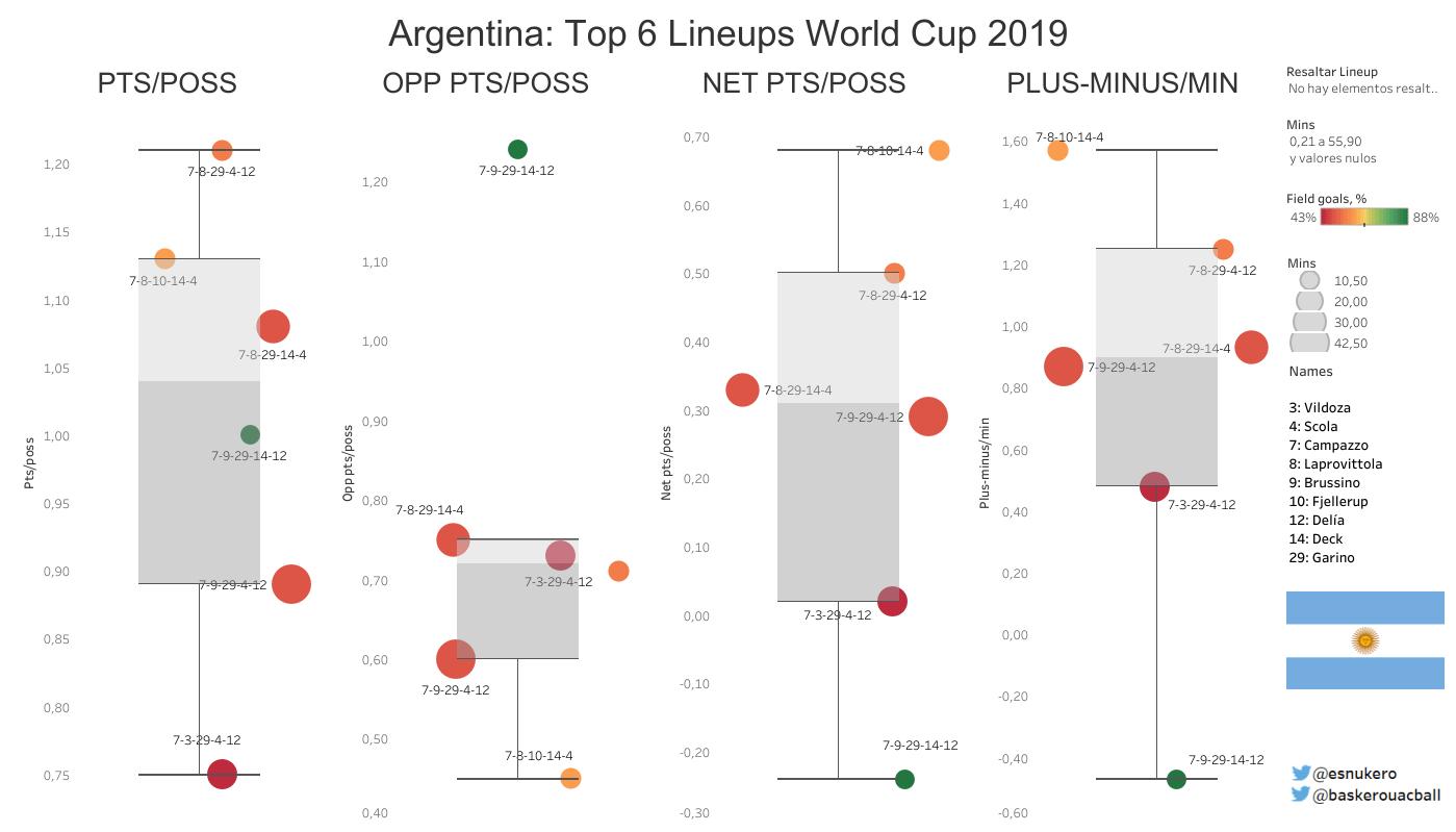 quintetos argentina mundial