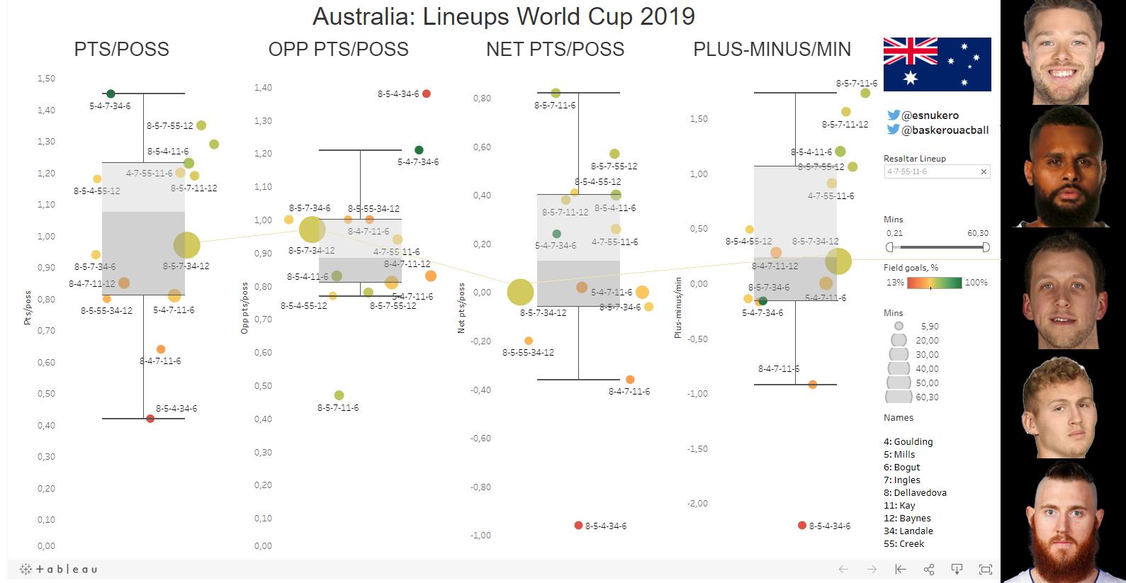 australia most used lineup