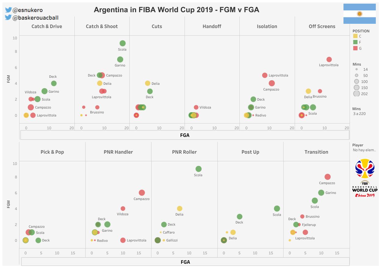 tiros Argentina Mundial