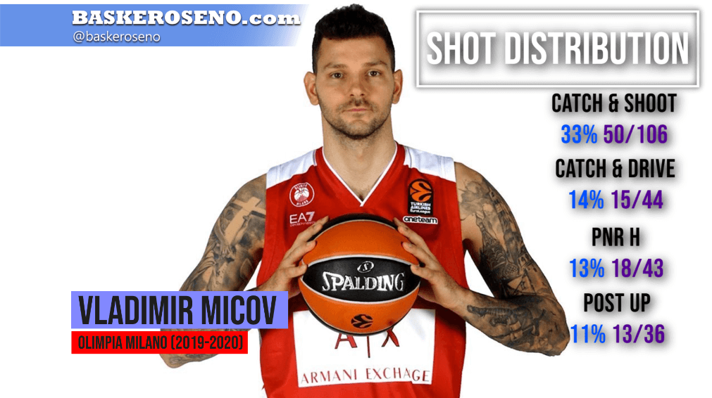 MICOV SHOT DISTRIBUTION