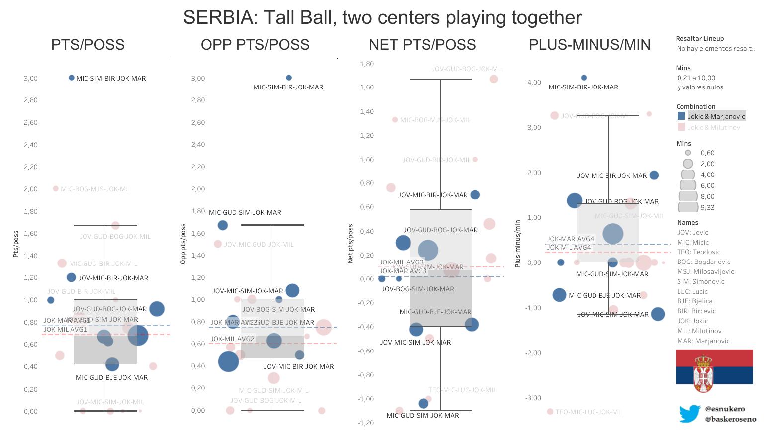 estadísticas baloncesto Serbia