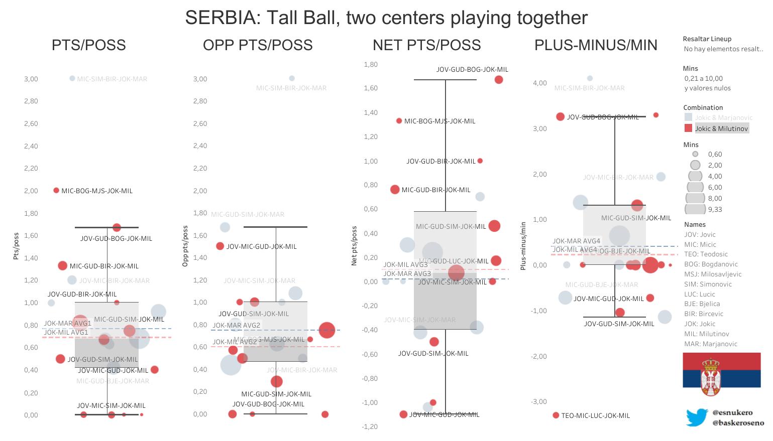 estadísticas serbia baloncesto